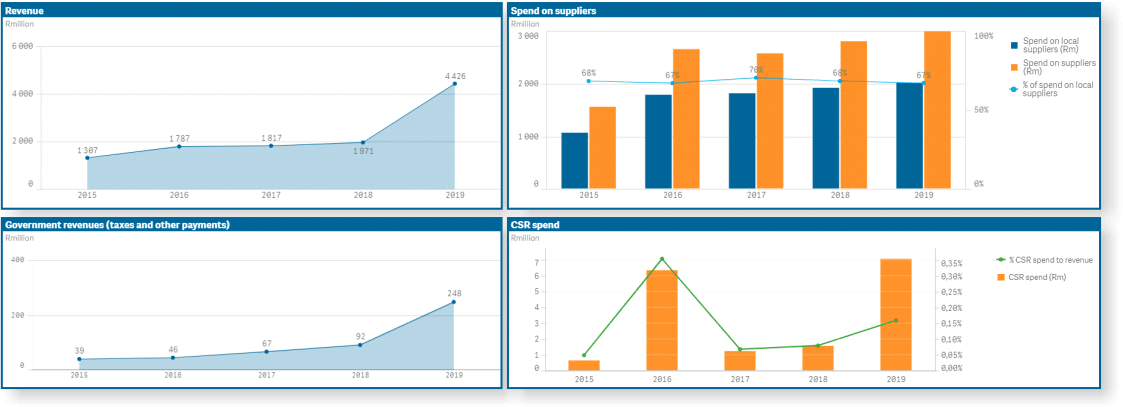 Schedule ESG data gathering activities based on stakeholder expectations, and notify employees through email reminders