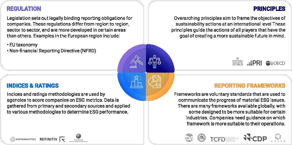 ESG reporting landscape